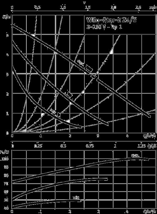 WILO STAR-Z 25/6 charakteristika výkonu